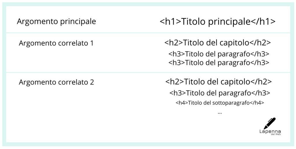 TrendSEO2021_Scalettaarticolo