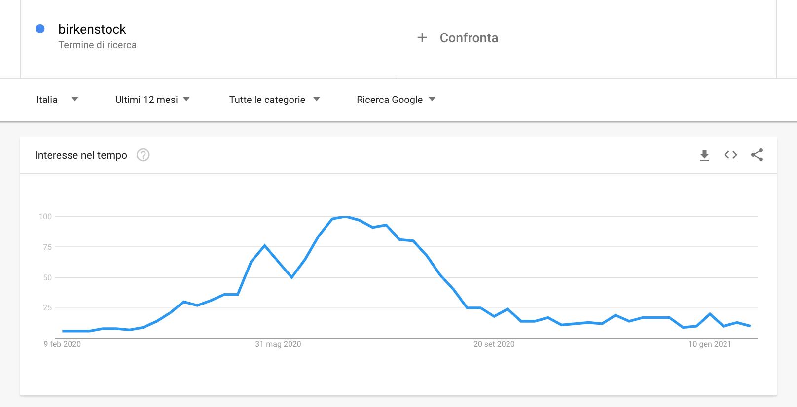 Google Trends keyword research_risultati birkenstock