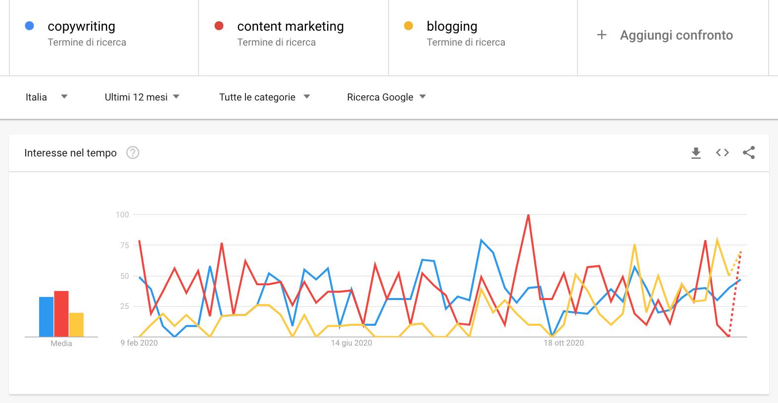 Google Trends keyword research_risultati confronto copywriting, blogging e content strategy