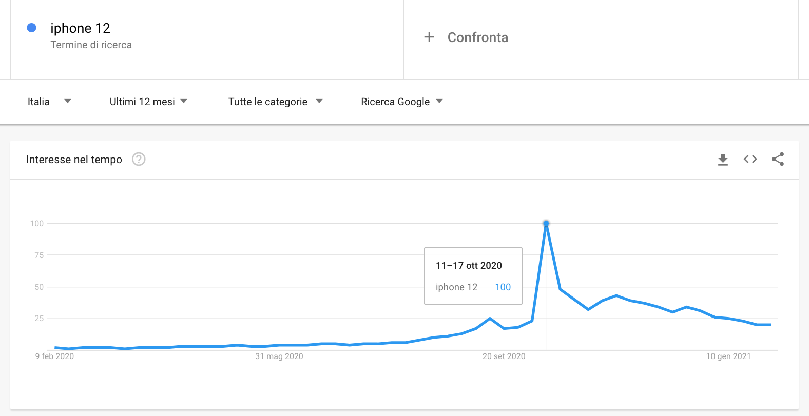 Google Trends Keyword Research_risultato ricerca iphone 12
