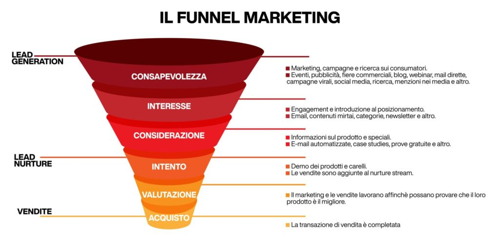 Modello di Funnel marketing
