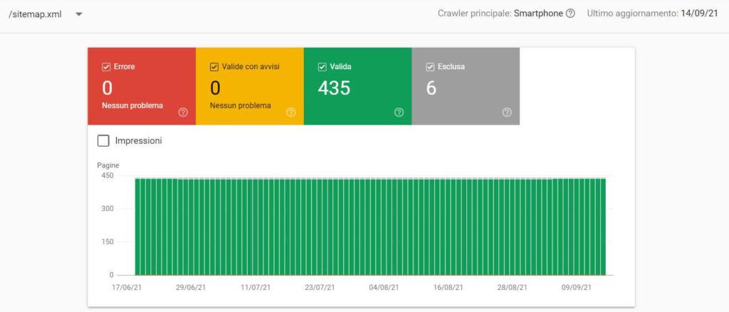 Crawl budget esempio di sitemap senza errori