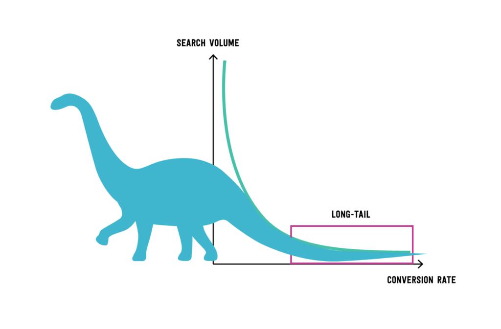Long tail keyword come un brontosauro La Penna del Web